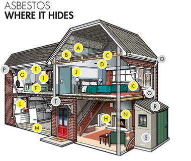 Asbestos-where it hides