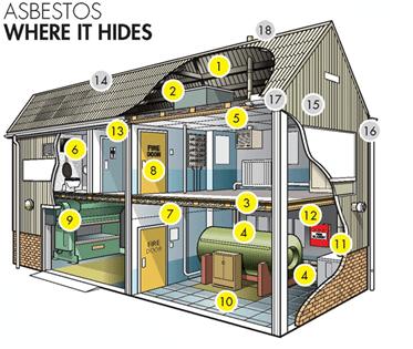 Asbestos where is hides