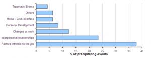 Breakdown of mental ill health cases by precipitating event 2011-2013