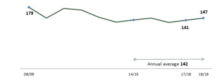 Graph figures 2018 19