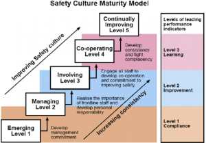 The importance of a positive health and safety culture.