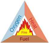 components-of-a-fire