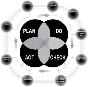 plan act check do