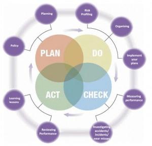 plan-do-check